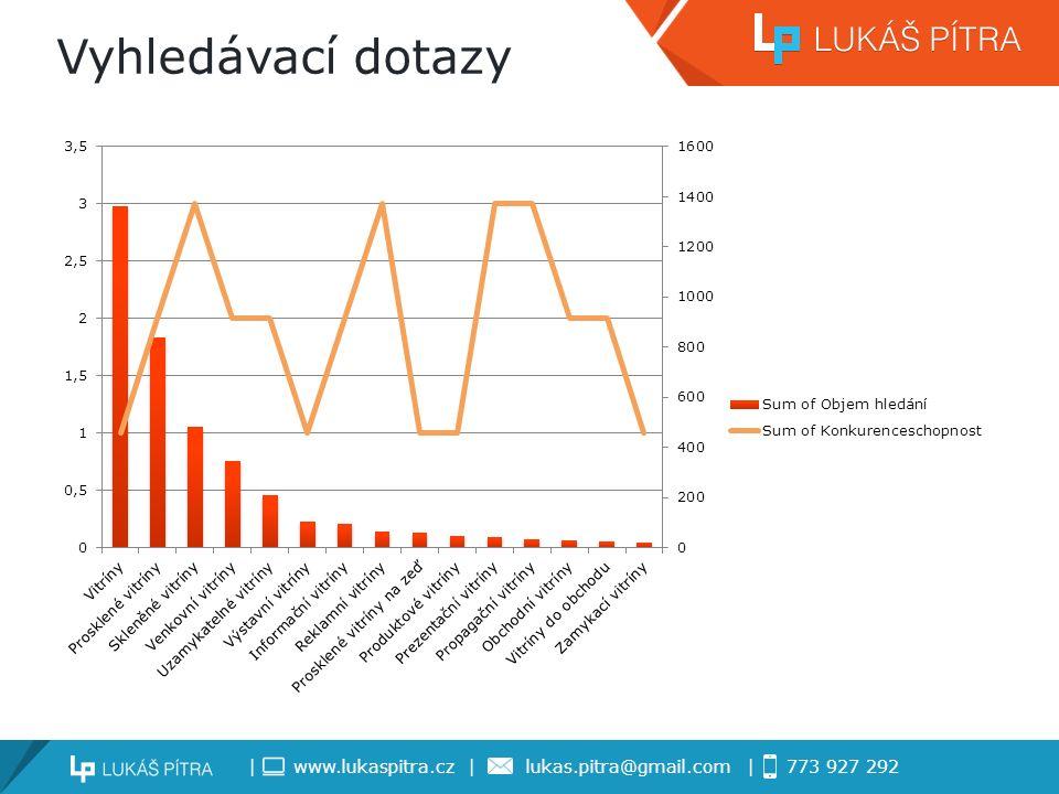 | www.lukaspitra.cz | lukas.pitra@gmail.com | 773 927 292 Co čekám od SEO v B2B.