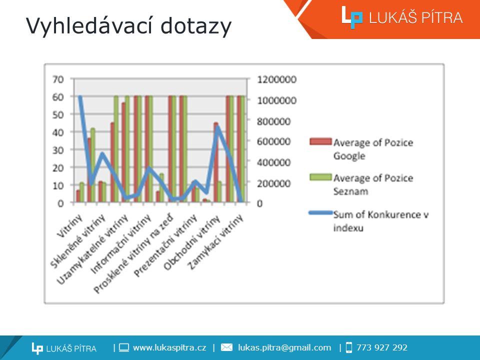 | www.lukaspitra.cz | lukas.pitra@gmail.com | 773 927 292 Vyhledávací dotazy