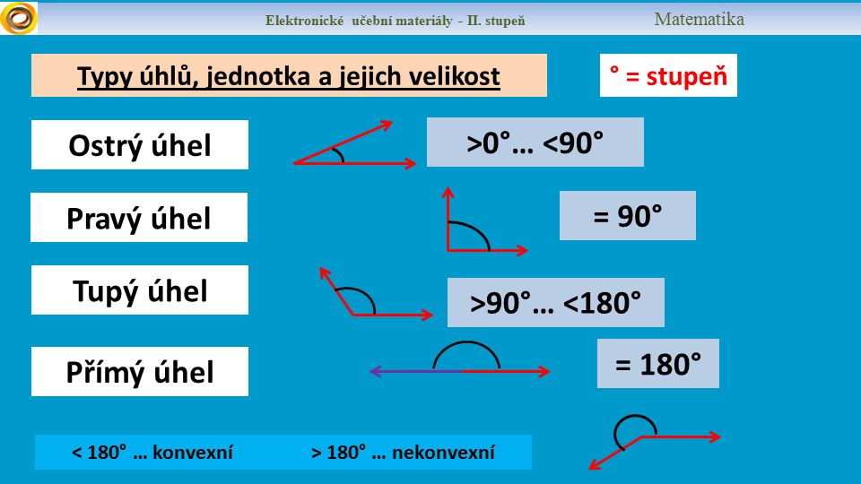 Typy úhlů, jednotka a jejich velikost Elektronické učební materiály - II.