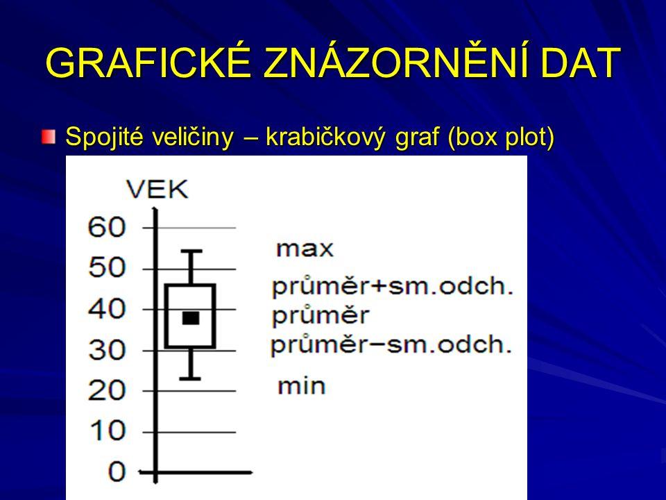 GRAFICKÉ ZNÁZORNĚNÍ DAT Spojité veličiny – krabičkový graf (box plot)