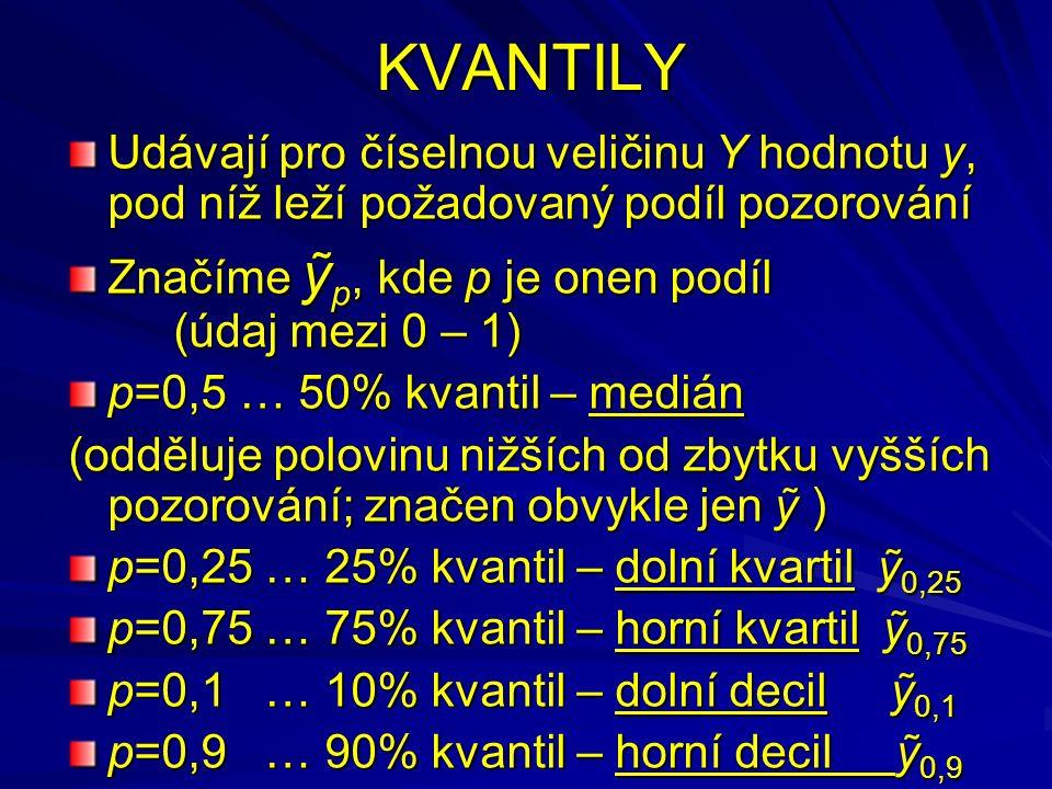 KVANTILY Udávají pro číselnou veličinu Y hodnotu y, pod níž leží požadovaný podíl pozorování Značíme ỹ p, kde p je onen podíl (údaj mezi 0 – 1) p=0,5 … 50% kvantil – medián (odděluje polovinu nižších od zbytku vyšších pozorování; značen obvykle jen ỹ ) p=0,25 … 25% kvantil – dolní kvartil ỹ 0,25 p=0,75 … 75% kvantil – horní kvartil ỹ 0,75 p=0,1 … 10% kvantil – dolní decil ỹ 0,1 p=0,9 … 90% kvantil – horní decil ỹ 0,9