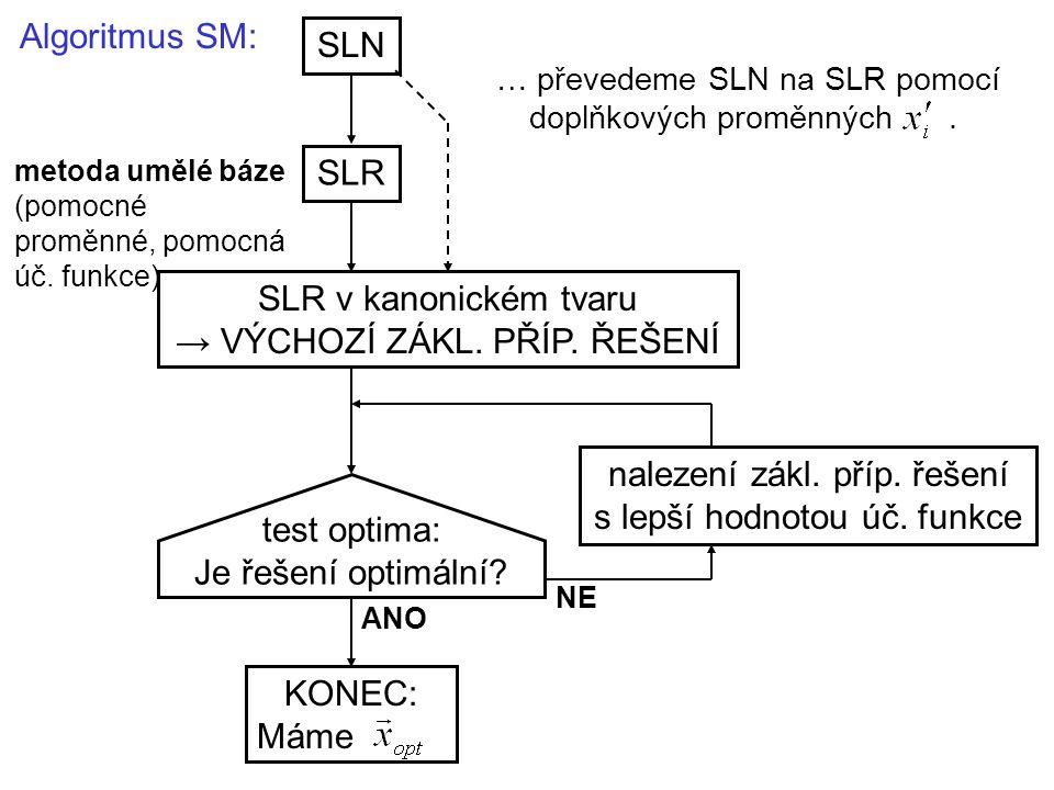 Algoritmus SM: SLN SLR SLR v kanonickém tvaru → VÝCHOZÍ ZÁKL.