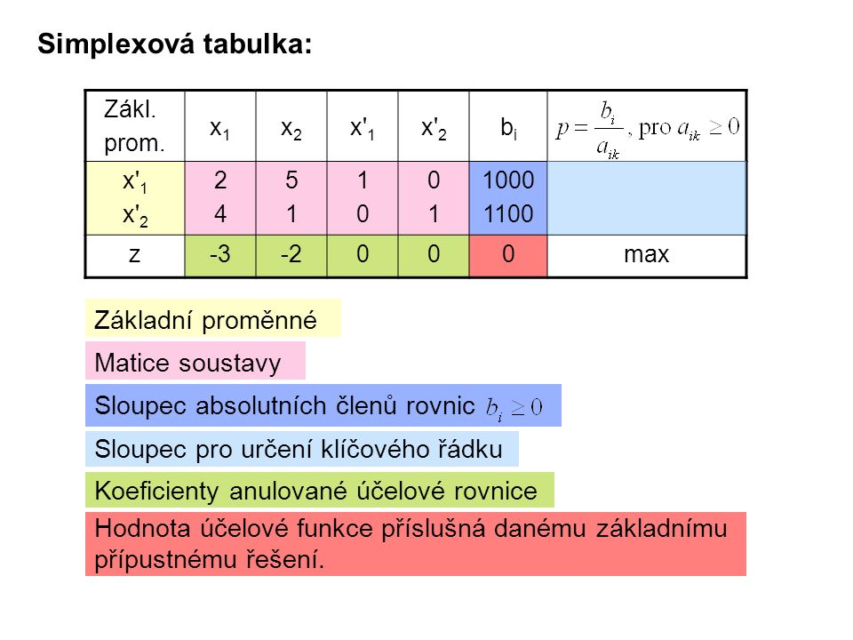 1)U MAXIMALIZAČNÍCH ÚLOH platí: TEST OPTIMÁLNOSTI ŘEŠENÍ je-li aspoň u jedné vedlejší proměnné x j koeficient c j v anulo- vané účelové funkci (řádek) ZÁPORNÝ, je možné hodnotu z účelové funkce zvětšit, tzn., že řešení ještě není optimální.