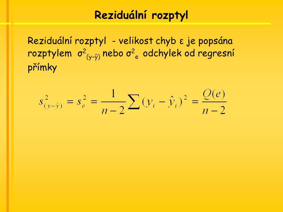 Reziduální rozptyl Reziduální rozptyl - velikost chyb ε je popsána rozptylem σ 2 (y-ŷ) nebo σ 2 e odchylek od regresní přímky