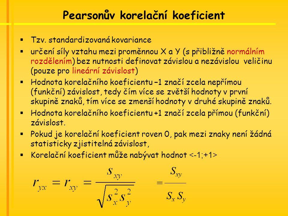 Pearsonův korelační koeficient  Tzv.