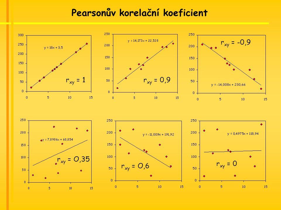 r xy = 1r xy = 0,9 r xy = -0,9 r xy = O,35 Pearsonův korelační koeficient r xy = 0 r xy = O,6