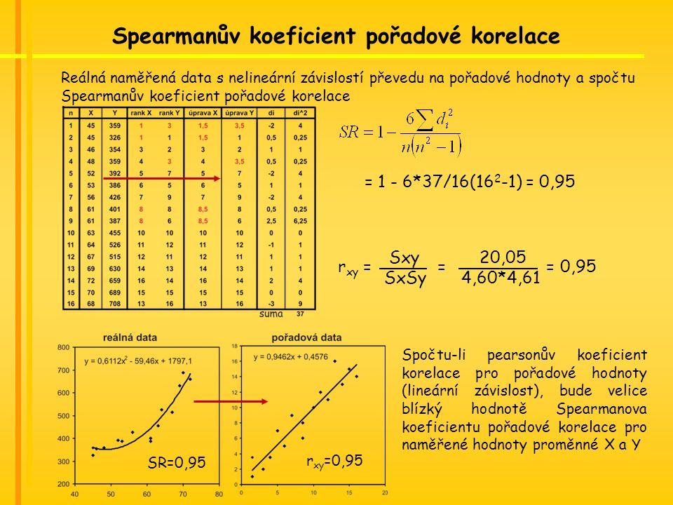 = 1 - 6*37/16(16 2 -1) = 0,95 Spearmanův koeficient pořadové korelace Reálná naměřená data s nelineární závislostí převedu na pořadové hodnoty a spočtu Spearmanův koeficient pořadové korelace SR=0,95 r xy =0,95 Spočtu-li pearsonův koeficient korelace pro pořadové hodnoty (lineární závislost), bude velice blízký hodnotě Spearmanova koeficientu pořadové korelace pro naměřené hodnoty proměnné X a Y r xy = = = 0,95 Sxy 20,05 SxSy 4,60*4,61