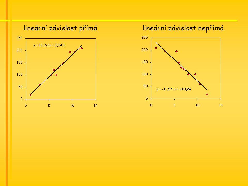 lineární závislost přímá lineární závislost nepřímá