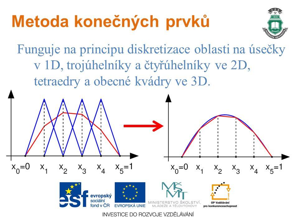 Metoda konečných prvků Funguje na principu diskretizace oblasti na úsečky v 1D, trojúhelníky a čtyřúhelníky ve 2D, tetraedry a obecné kvádry ve 3D.