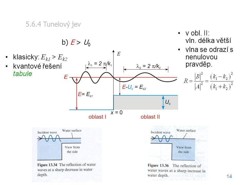 5.6.4 Tunelový jev b) E > U 0 E v obl. II: vln. délka větší vlna se odrazí s nenulovou pravděp. klasicky: E k1 > E k2 kvantové řešení tabule 14