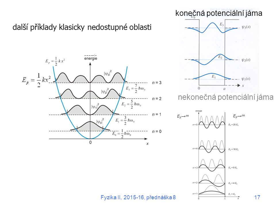 další příklady klasicky nedostupné oblasti konečná potenciální jáma E p →∞ nekonečná potenciální jáma Fyzika II, 2015-16, přednáška 817