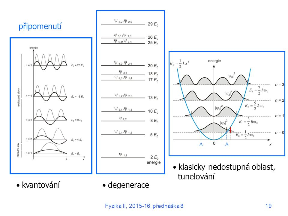 připomenutí A- A kvantovánídegenerace klasicky nedostupná oblast, tunelování Fyzika II, 2015-16, přednáška 819