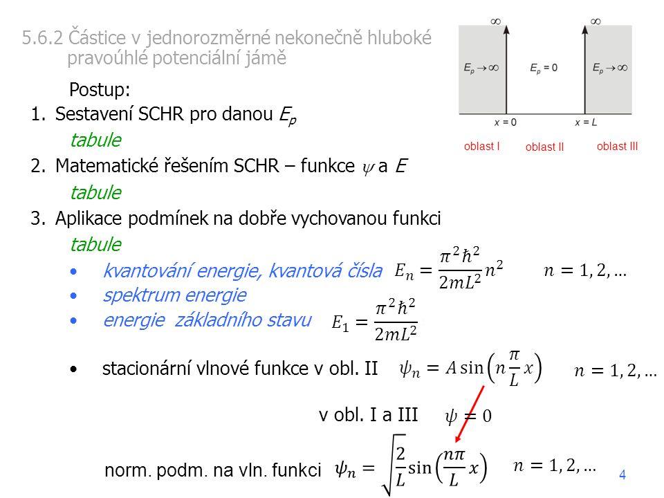 Postup: 1.Sestavení SCHR pro danou E p tabule 2.Matematické řešením SCHR – funkce  a E tabule 3.Aplikace podmínek na dobře vychovanou funkci tabule kvantování energie, kvantová čísla spektrum energie energie základního stavu stacionární vlnové funkce v obl.
