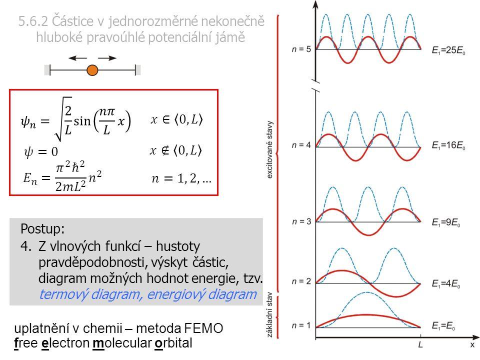 Postup: 4.Z vlnových funkcí – hustoty pravděpodobnosti, výskyt částic, diagram možných hodnot energie, tzv.