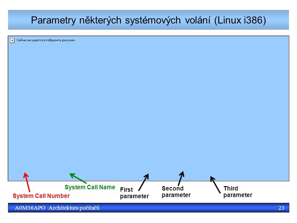 23A0M36APO Architektura počítačů Parametry některých systémových volání (Linux i386) System Call Number System Call Name First parameter Third parameter Second parameter