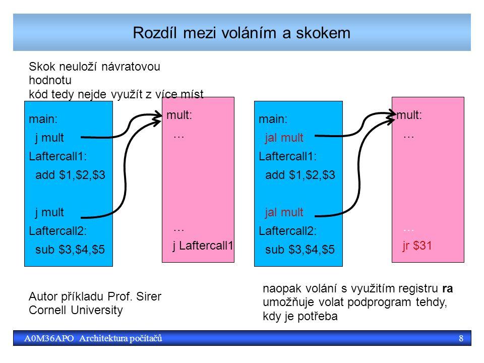 8A0M36APO Architektura počítačů Rozdíl mezi voláním a skokem main: j mult Laftercall1: add $1,$2,$3 j mult Laftercall2: sub $3,$4,$5 mult: … j Laftercall1 Skok neuloží návratovou hodnotu kód tedy nejde využít z více míst main: jal mult Laftercall1: add $1,$2,$3 jal mult Laftercall2: sub $3,$4,$5 mult: … jr $31 naopak volání s využitím registru ra umožňuje volat podprogram tehdy, kdy je potřeba Autor příkladu Prof.
