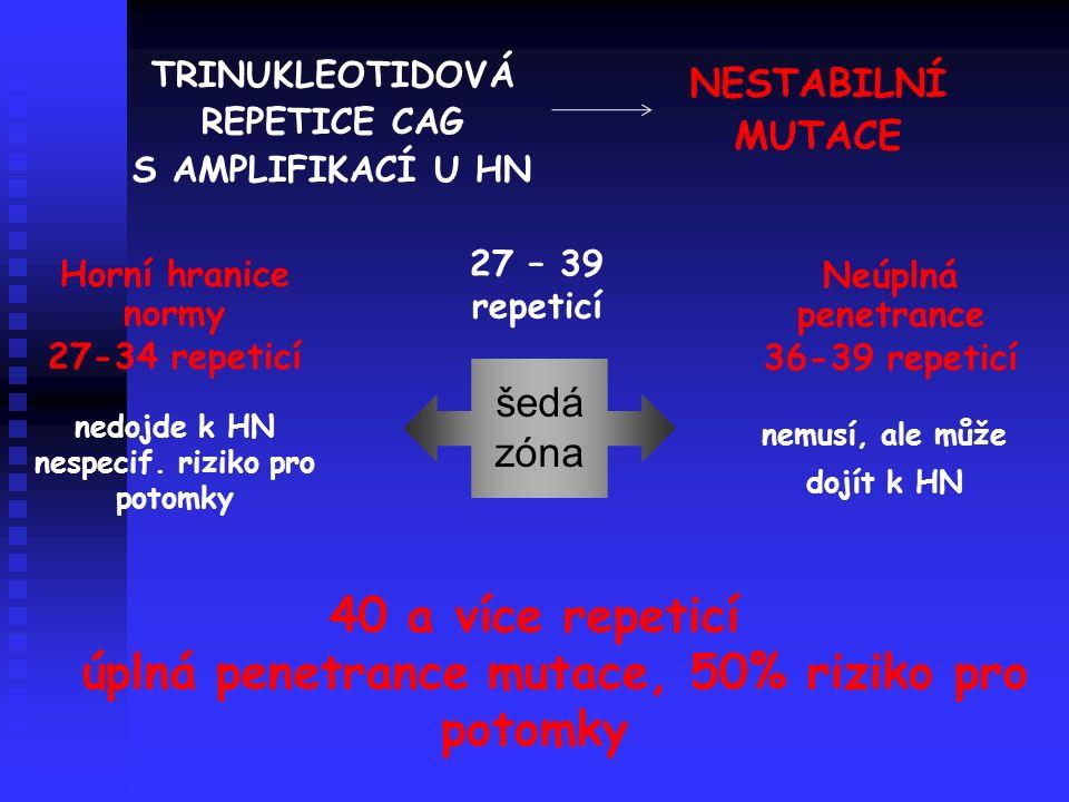 Neúplná penetrance 36-39 repeticí Horní hranice normy 27-34 repeticí nedojde k HN nespecif.
