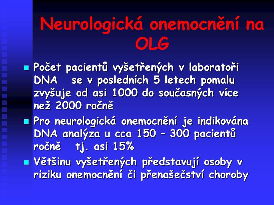 Neurologická onemocnění na OLG Počet pacientů vyšetřených v laboratoři DNA se v posledních 5 letech pomalu zvyšuje od asi 1000 do současných více než 2000 ročně Počet pacientů vyšetřených v laboratoři DNA se v posledních 5 letech pomalu zvyšuje od asi 1000 do současných více než 2000 ročně Pro neurologická onemocnění je indikována DNA analýza u cca 150 – 300 pacientů ročně tj.
