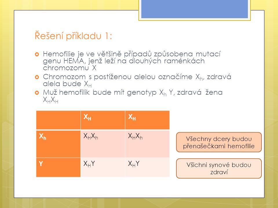 Řešení příkladu 1:  Hemofilie je ve většině případů způsobena mutací genu HEMA, jenž leží na dlouhých raménkách chromozomu X  Chromozom s postiženou alelou označíme X h, zdravá alela bude X H  Muž hemofilik bude mít genotyp X h Y, zdravá žena X H X H XHXH XHXH XhXh XHXhXHXh XHXhXHXh Y XHYXHYXHYXHY Všichni synové budou zdraví Všechny dcery budou přenašečkami hemofilie