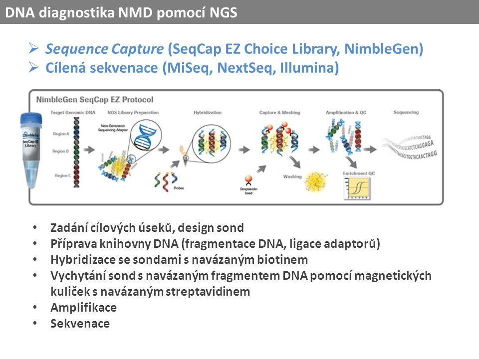  Sequence Capture (SeqCap EZ Choice Library, NimbleGen)  Cílená sekvenace (MiSeq, NextSeq, Illumina) Zadání cílových úseků, design sond Příprava knihovny DNA (fragmentace DNA, ligace adaptorů) Hybridizace se sondami s navázaným biotinem Vychytání sond s navázaným fragmentem DNA pomocí magnetických kuliček s navázaným streptavidinem Amplifikace Sekvenace DNA diagnostika NMD pomocí NGS