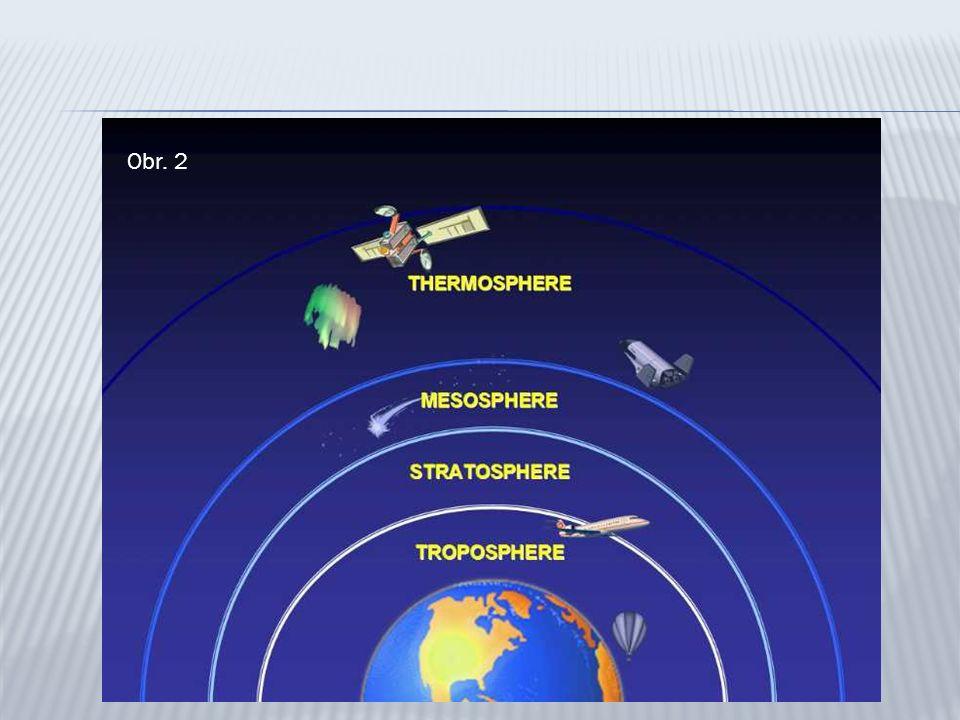 Vzduch = směs látek tvořících atmosféru.