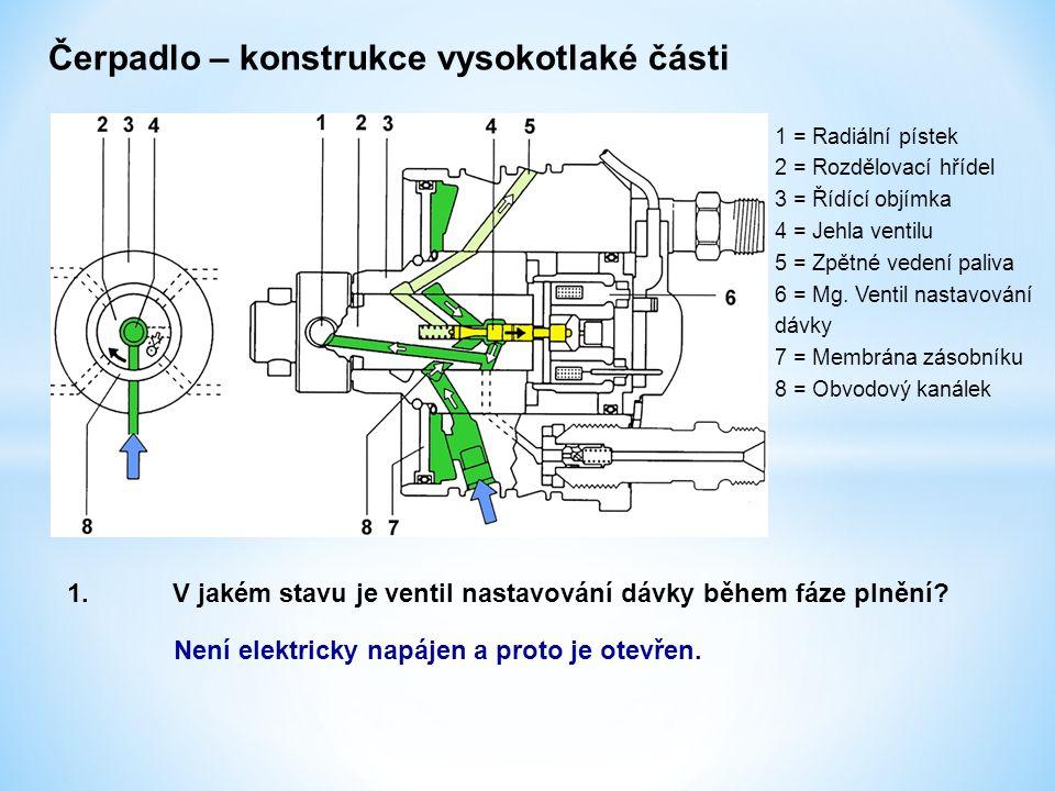 Čerpadlo – konstrukce vysokotlaké části 1 = Radiální pístek 2 = Rozdělovací hřídel 3 = Řídící objímka 4 = Jehla ventilu 5 = Zpětné vedení paliva 6 = M