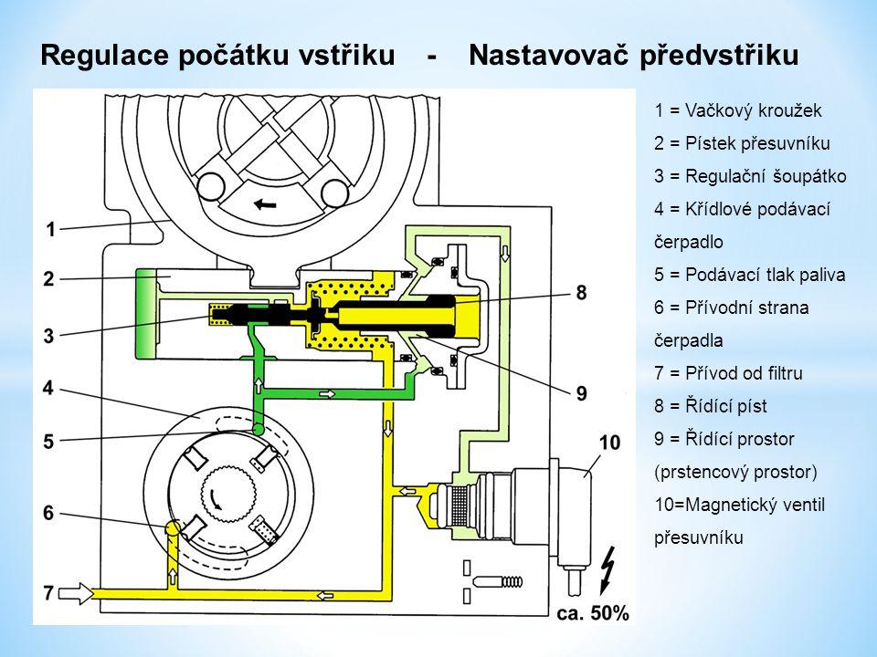 Regulace počátku vstřiku - Nastavovač předvstřiku 1 = Vačkový kroužek 2 = Pístek přesuvníku 3 = Regulační šoupátko 4 = Křídlové podávací čerpadlo 5 =