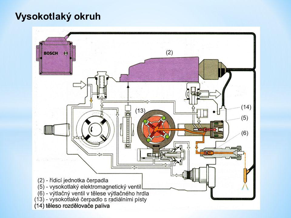 Tvorba vysokého tlaku paliva