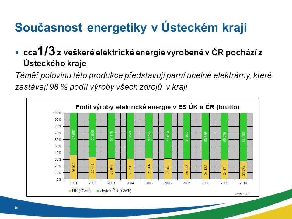  cca 1/3 z veškeré elektrické energie vyrobené v ČR pochází z Ústeckého kraje Téměř polovinu této produkce představují parní uhelné elektrárny, které zastávají 98 % podíl výroby všech zdrojů v kraji 5
