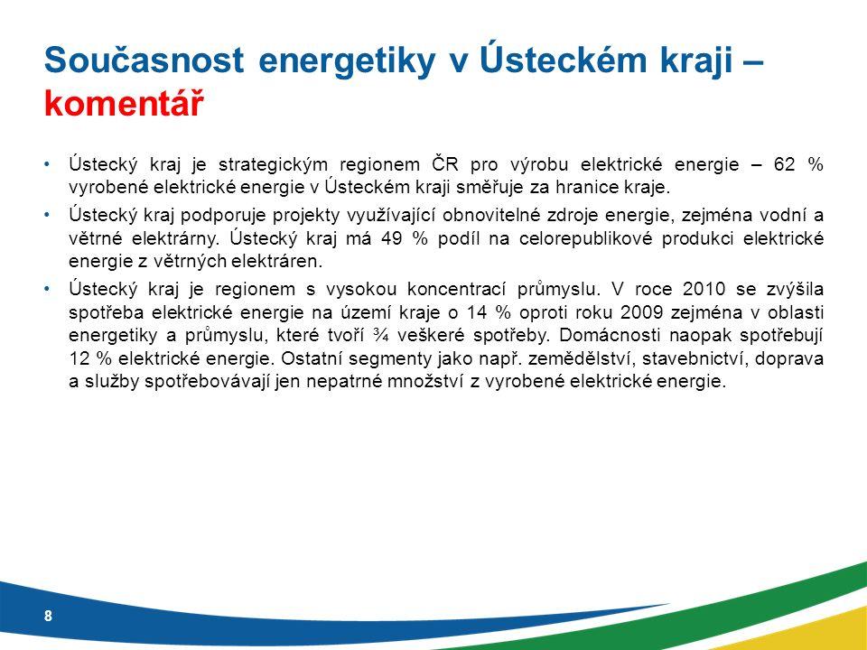 Podíl zdrojů energie v Ústeckém kraji v rámci výroby elektrické energie v ČR 9 47 % - parní elektrárny pro spalování uhlí, biomasy, olejů plynů – (23 239,9 GWh) 49 % - větrné elektrárny (165 GWh) 7,5 % - vodní elektrárny (254,1 GWh) 5,5 % - fotovoltaické elektrárny (34,3 GWh) 0,04 % - paroplynové elektrárny (0,8 GWh)