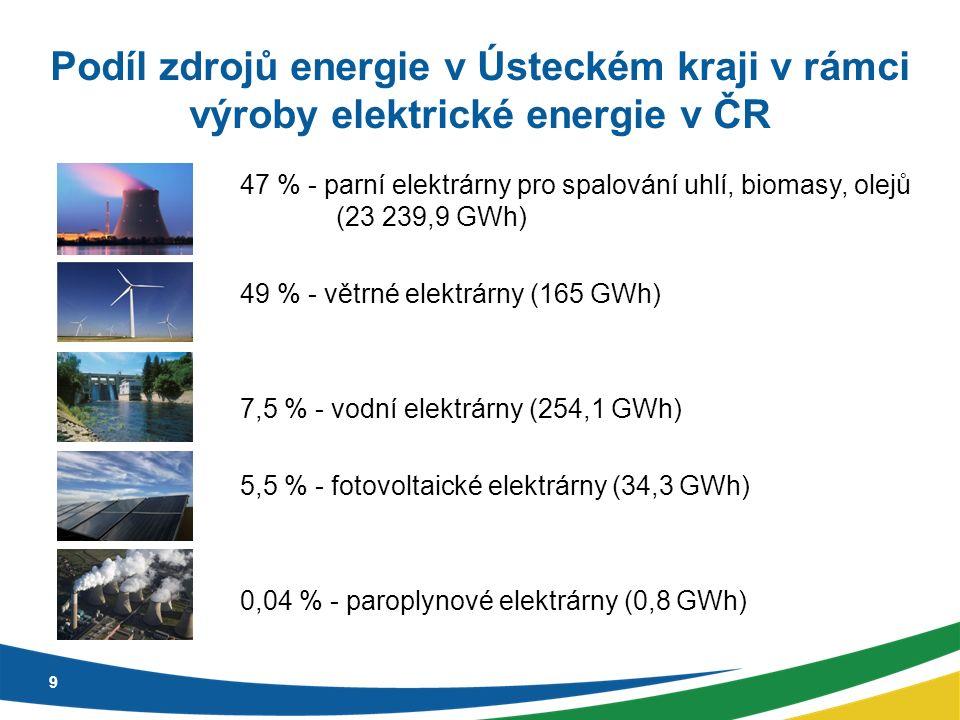 Podíl zdrojů energie v Ústeckém kraji v rámci výroby elektrické energie v ČR – komentář  Na území Ústeckého kraje převažuje výroba elektrické energie z uhelných zdrojů, která představuje 47 % z vyrobené elektrické energie v celé ČR.