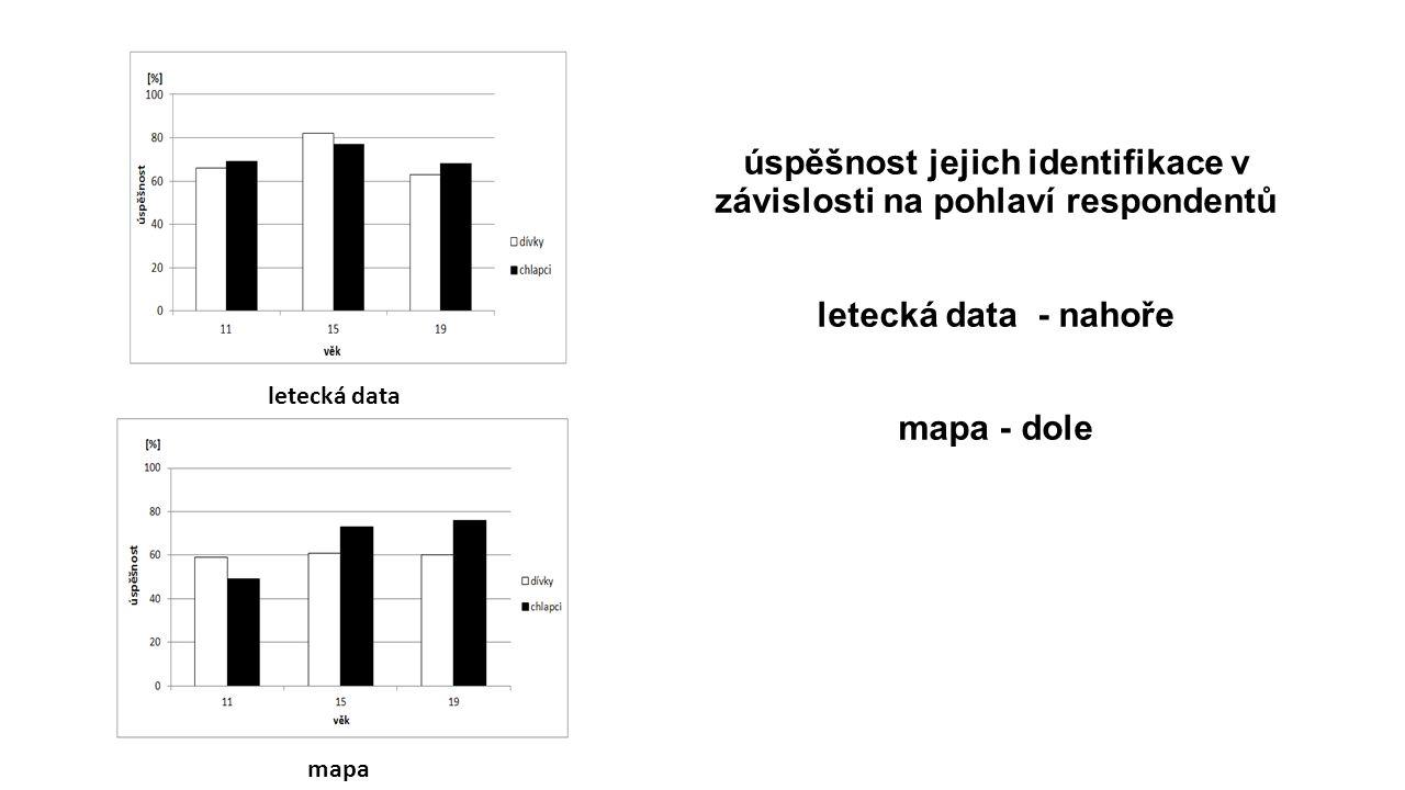 úspěšnost jejich identifikace v závislosti na pohlaví respondentů letecká data - nahoře mapa - dole letecká data mapa