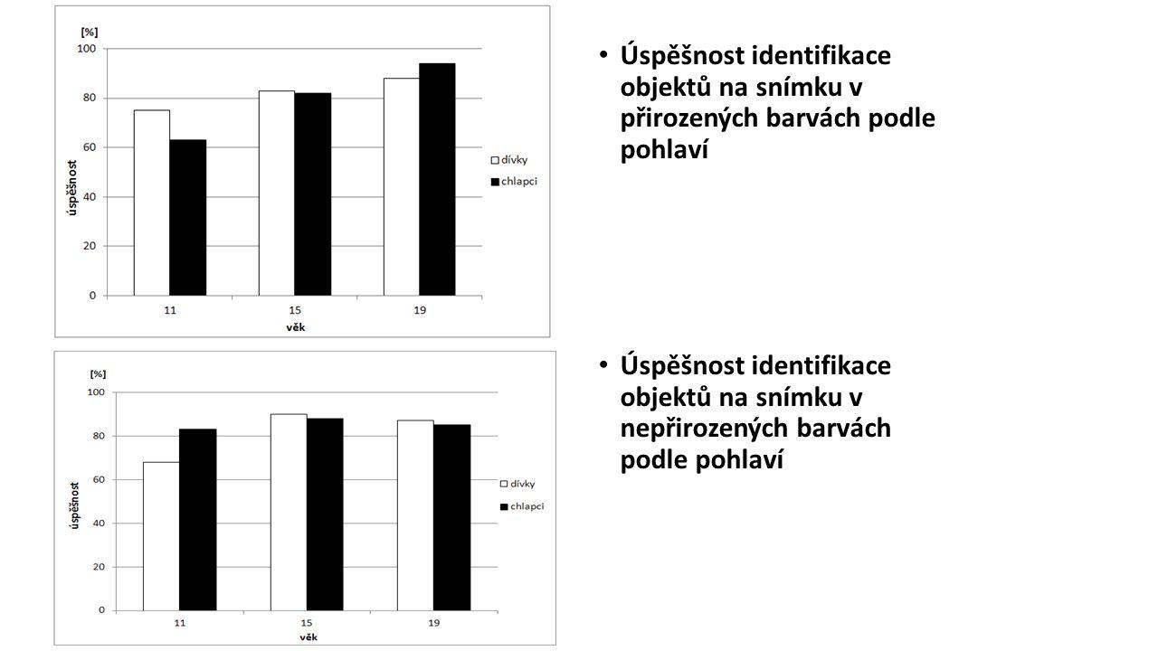 Úspěšnost identifikace objektů na snímku v přirozených barvách podle pohlaví Úspěšnost identifikace objektů na snímku v nepřirozených barvách podle pohlaví