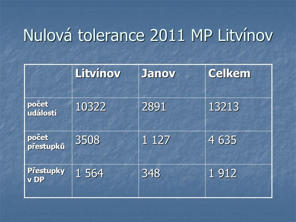 Nulová tolerance 2011 MP Litvínov LitvínovJanovCelkem počet událostí 10322289113213 počet přestupků 3508 1 127 4 635 Přestupky v DP 1 564 348 1 912