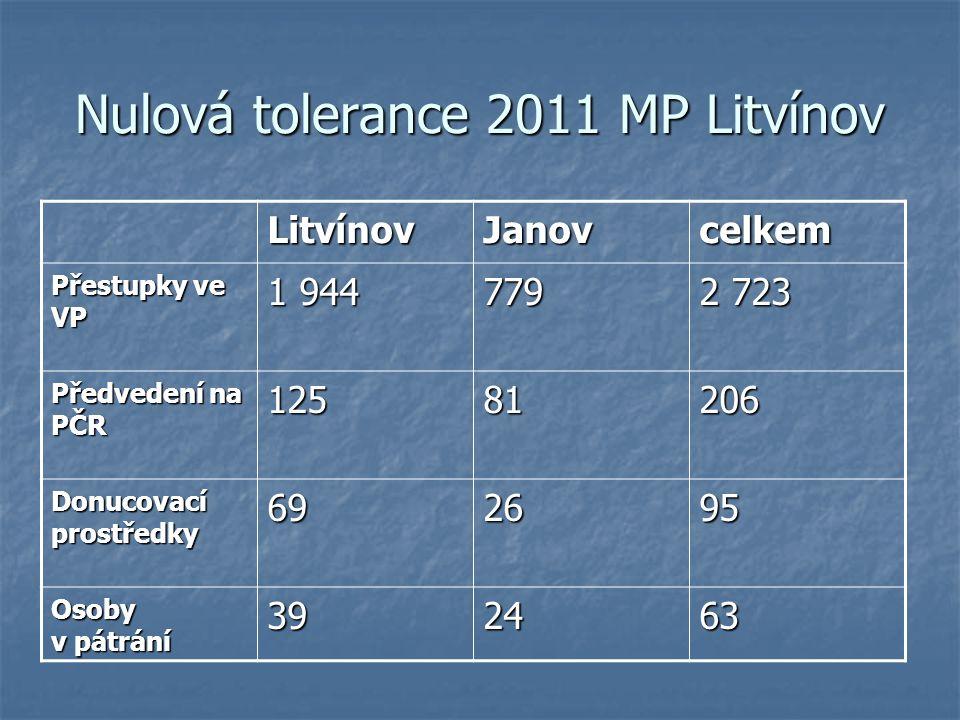 Nulová tolerance 2011 MP Litvínov LitvínovJanovcelkem Přestupky ve VP 1 944 779 2 723 Předvedení na PČR 12581206 Donucovací prostředky 692695 Osoby v pátrání 392463