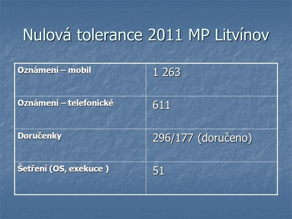 Nulová tolerance 2011 MP Litvínov Oznámení – mobil 1 263 1 263 Oznámení – telefonické 611 611 Doručenky 296/177 (doručeno) 296/177 (doručeno) Šetření (OS, exekuce ) 51 51
