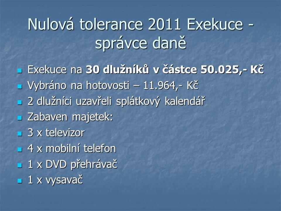 Nulová tolerance 2011 Exekuce - správce daně Exekuce na 30 dlužníků v částce 50.025,- Kč Exekuce na 30 dlužníků v částce 50.025,- Kč Vybráno na hotovosti – 11.964,- Kč Vybráno na hotovosti – 11.964,- Kč 2 dlužníci uzavřeli splátkový kalendář 2 dlužníci uzavřeli splátkový kalendář Zabaven majetek: Zabaven majetek: 3 x televizor 3 x televizor 4 x mobilní telefon 4 x mobilní telefon 1 x DVD přehrávač 1 x DVD přehrávač 1 x vysavač 1 x vysavač