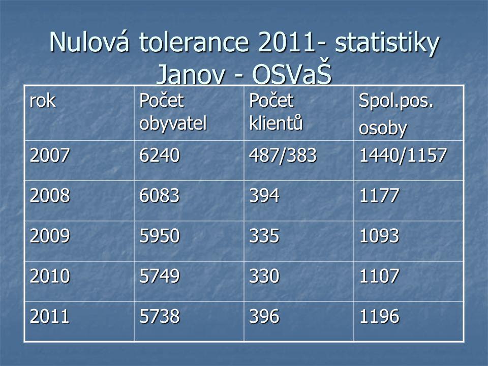 Nulová tolerance 2011- statistiky Janov - OSVaŠ rok Počet obyvatel Počet klientů Spol.pos.osoby 20076240487/3831440/1157 200860833941177 200959503351093 201057493301107 201157383961196