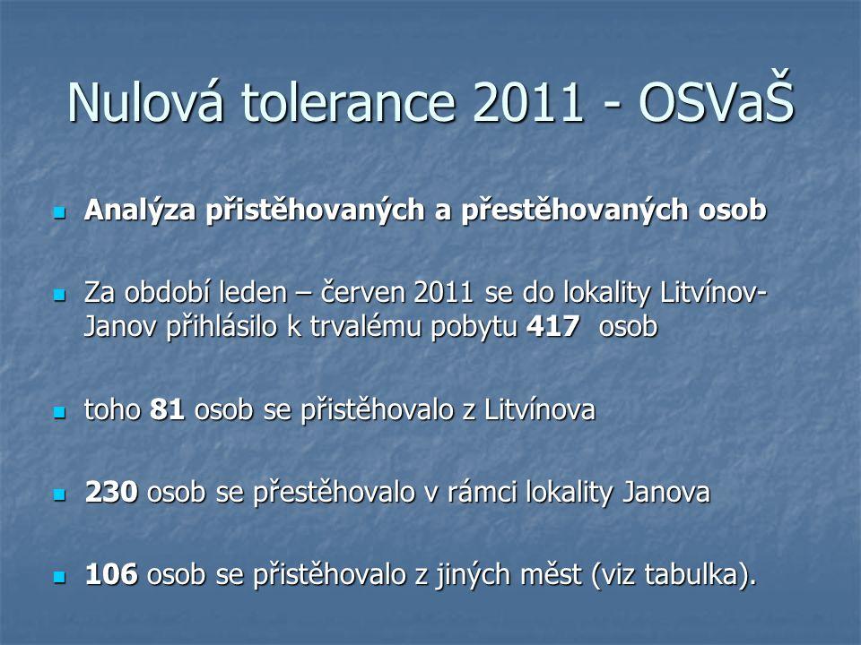 Nulová tolerance 2011 - OSVaŠ Most34 H.Jiřetín 3 Žatec13Dubí2 Lom10Kadaň2 Chomutov5Meziboří2 H.