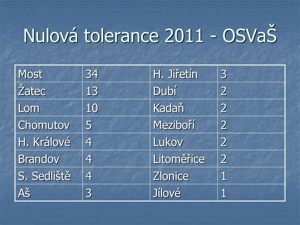 Nulová tolerance 2011 - OSVaŠ Most34 H. Jiřetín 3 Žatec13Dubí2 Lom10Kadaň2 Chomutov5Meziboří2 H.