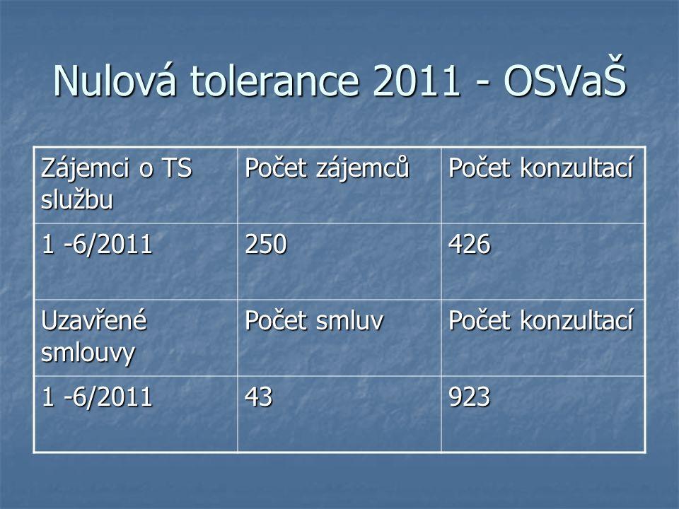 Nulová tolerance 2011 - OSVaŠ Zájemci o TS službu Počet zájemců Počet konzultací 1 -6/2011 250426 Uzavřené smlouvy Počet smluv Počet konzultací 1 -6/2011 43923