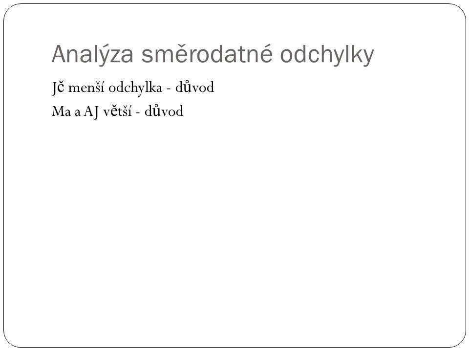 Analýza směrodatné odchylky J č menší odchylka - d ů vod Ma a AJ v ě tší - d ů vod