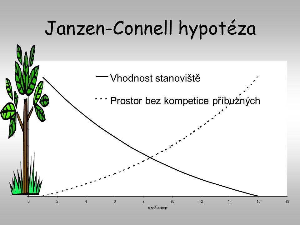 Janzen-Connell hypotéza