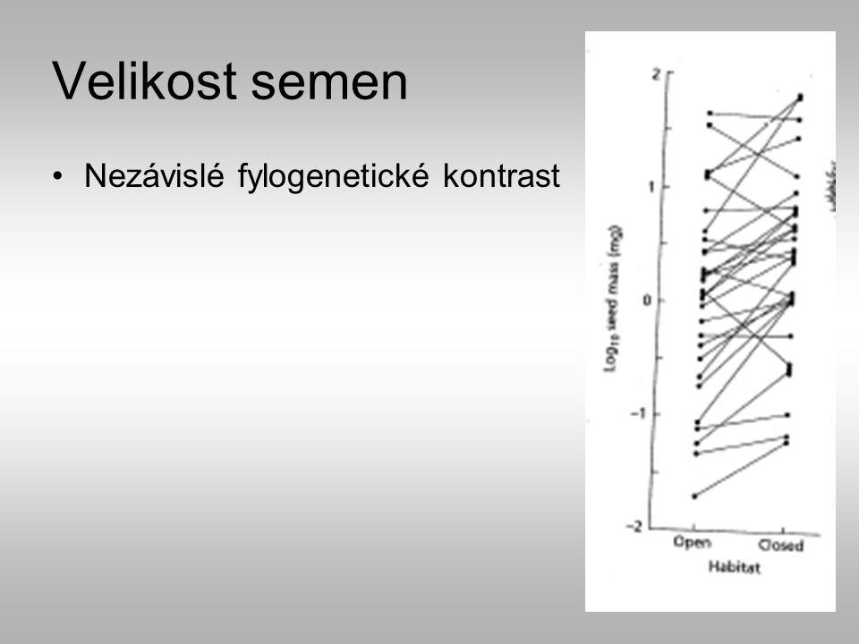 Velikost semen Výhoda: Rychlé klíční Lepší kompetiční schopnosti – kompetitivní stanoviště, stín…… Nevýhoda: Atraktivita pro herbivory