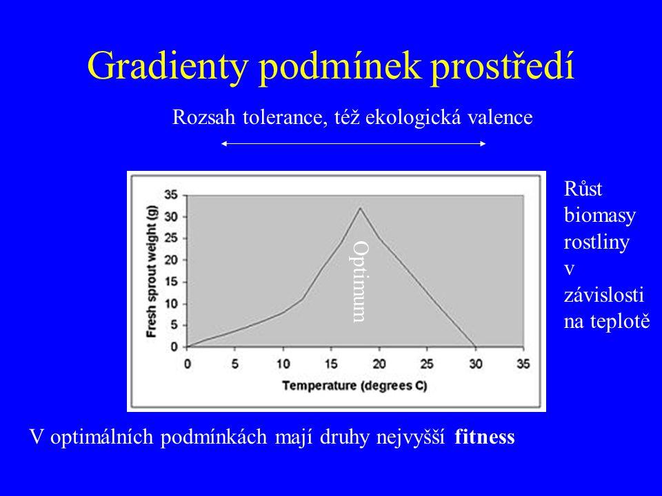 Gradienty podmínek prostředí Optimum Rozsah tolerance, též ekologická valence Růst biomasy rostliny v závislosti na teplotě V optimálních podmínkách mají druhy nejvyšší fitness