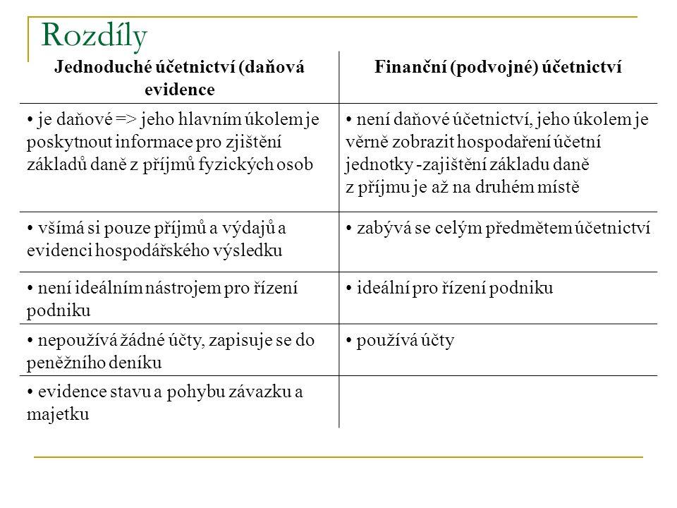 Rozdíly Jednoduché účetnictví (daňová evidence Finanční (podvojné) účetnictví je daňové => jeho hlavním úkolem je poskytnout informace pro zjištění základů daně z příjmů fyzických osob není daňové účetnictví, jeho úkolem je věrně zobrazit hospodaření účetní jednotky -zajištění základu daně z příjmu je až na druhém místě všímá si pouze příjmů a výdajů a evidenci hospodářského výsledku zabývá se celým předmětem účetnictví není ideálním nástrojem pro řízení podniku ideální pro řízení podniku nepoužívá žádné účty, zapisuje se do peněžního deníku používá účty evidence stavu a pohybu závazku a majetku