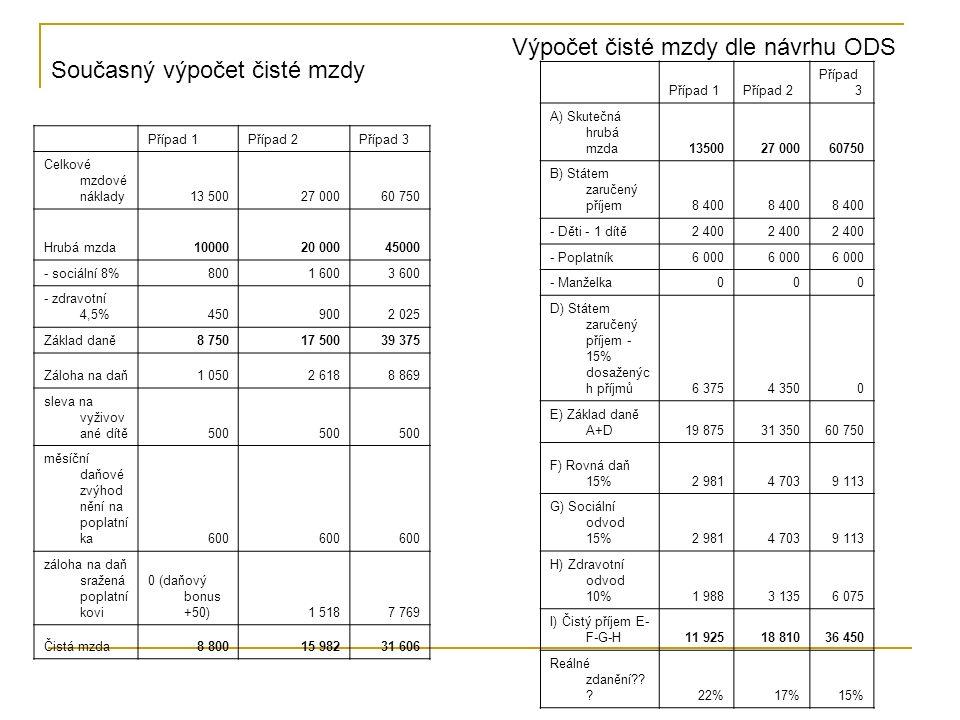 Případ 1Případ 2Případ 3 Celkové mzdové náklady13 50027 00060 750 Hrubá mzda1000020 00045000 - sociální 8%8001 6003 600 - zdravotní 4,5%4509002 025 Základ daně8 75017 50039 375 Záloha na daň1 0502 6188 869 sleva na vyživov ané dítě500 měsíční daňové zvýhod nění na poplatní ka600 záloha na daň sražená poplatní kovi 0 (daňový bonus +50)1 5187 769 Čistá mzda8 80015 98231 606 Případ 1Případ 2 Případ 3 A) Skutečná hrubá mzda1350027 00060750 B) Státem zaručený příjem8 400 - Děti - 1 dítě2 400 - Poplatník6 000 - Manželka000 D) Státem zaručený příjem - 15% dosaženýc h příjmů6 3754 3500 E) Základ daně A+D19 87531 35060 750 F) Rovná daň 15%2 9814 7039 113 G) Sociální odvod 15%2 9814 7039 113 H) Zdravotní odvod 10%1 9883 1356 075 I) Čistý příjem E- F-G-H11 92518 81036 450 Reálné zdanění?.