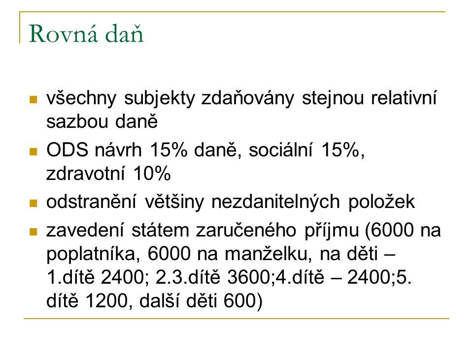 Rovná daň všechny subjekty zdaňovány stejnou relativní sazbou daně ODS návrh 15% daně, sociální 15%, zdravotní 10% odstranění většiny nezdanitelných p