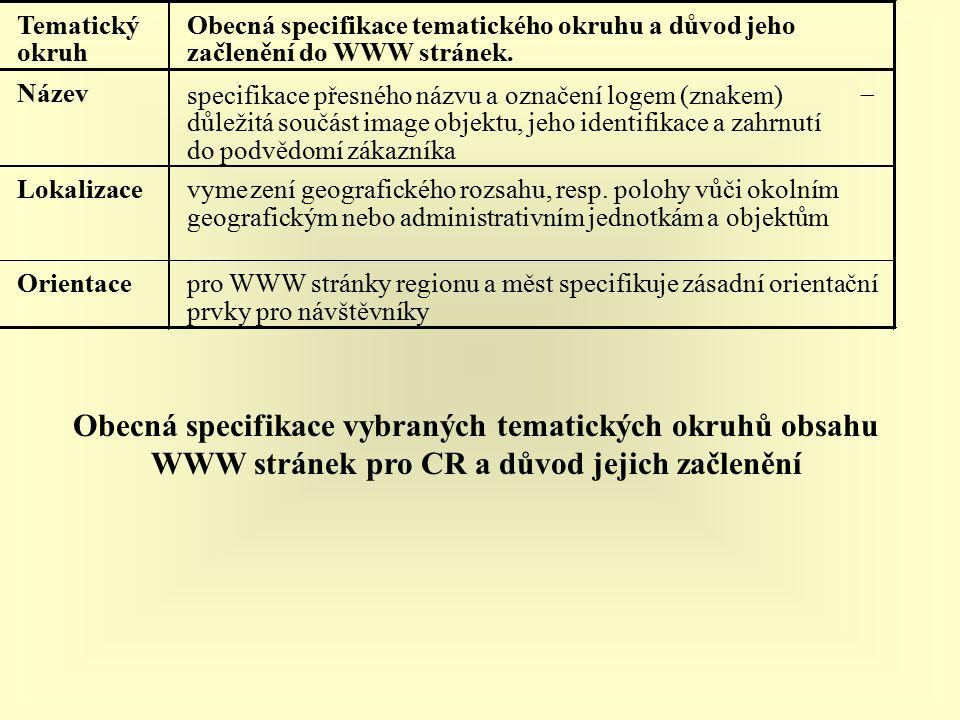 Tematický okruh Obecná specifikace tematického okruhu a důvod jeho začlenění do WWW stránek.