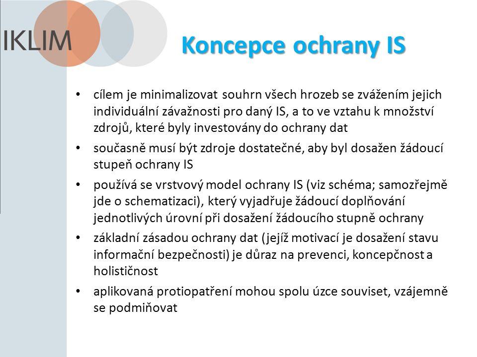 Literatura Přibyl J.: Ochrana dat v informatice, skripta ČVUT Praha 1997, ISBN 80-01-01664-1